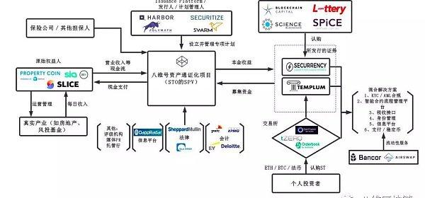 STO如何改变市场格局