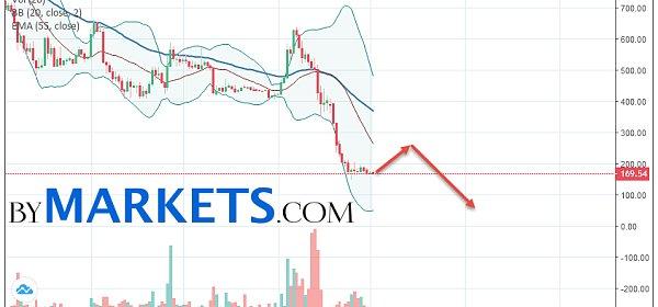 [Susan泛谈区块链]比特现金(BCHUSD) 12/3-9 价格预测