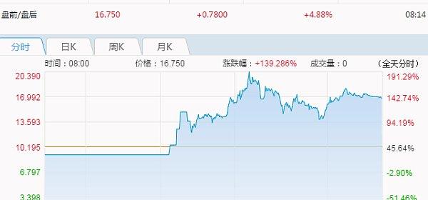 单日暴涨190%,炒币的都忍不住跑去炒美股了
