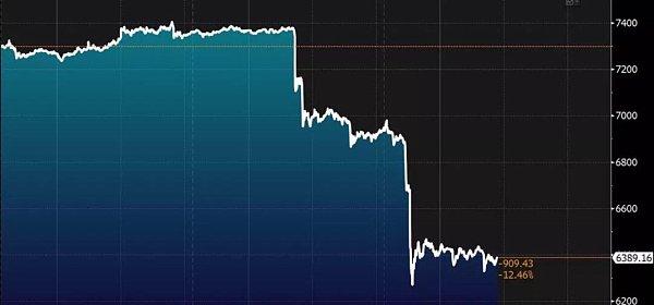 加密币市场的惨状