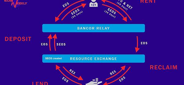【悠然说】EOS资源租赁时代即将来临,将如何影响EOS走势?