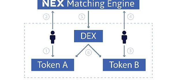 深入了解NEX: Neon Exchange究竟红在哪里?
